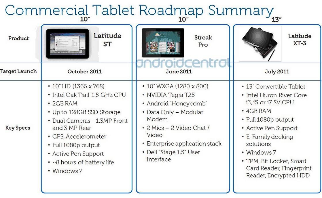 Tablete de 10″ de la Dell