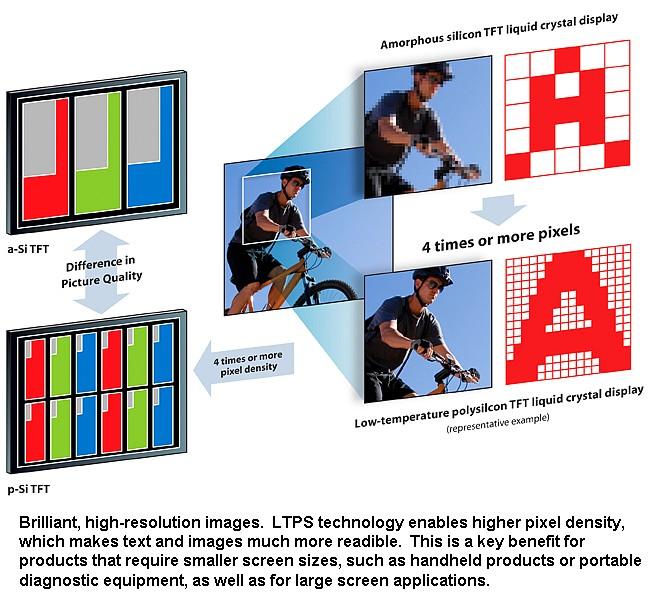 Toshiba intra in cursa pentru cea mai mare densitate de pixeli