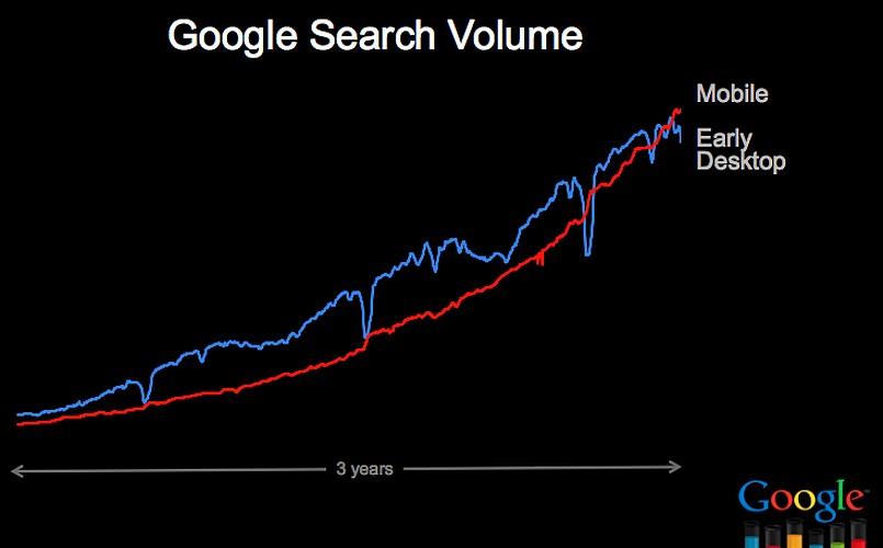 Google tot reinventeaza cautarea online [+VIDEO]