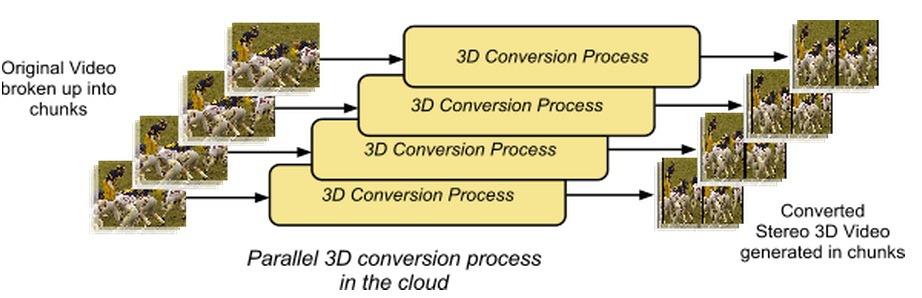 YouTube adopta conversia 2D-3D la scara larga