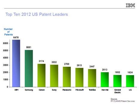 IBM e cea mai puternica companie la patente