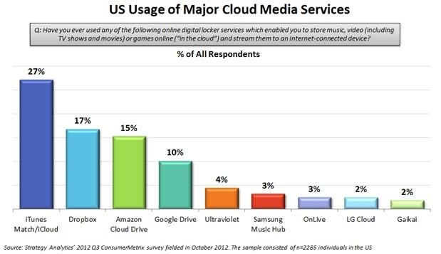 Strategy Analytics: Cum arata clasamentul serviciilor de cloud computing?