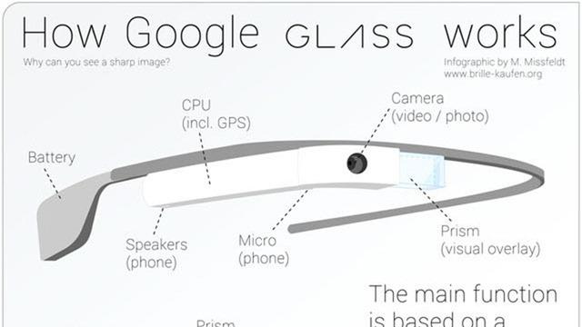 Magia din spatele ochelarilor Google Glass? [Infografic]