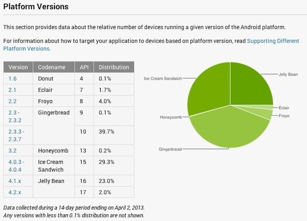 Google schimba regulile de analiza pentru propagarea versiunilor de Android