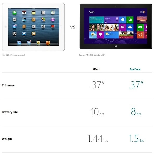Surface RT in comparatie cu noul iPad [VIDEO]
