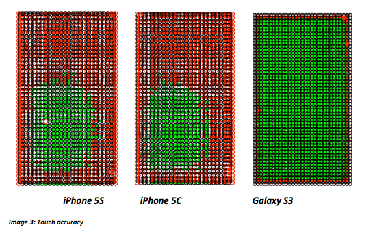 Galaxy S3 este mai bun decat iPhone 5S si 5C la acuratetea touchscreen-ului