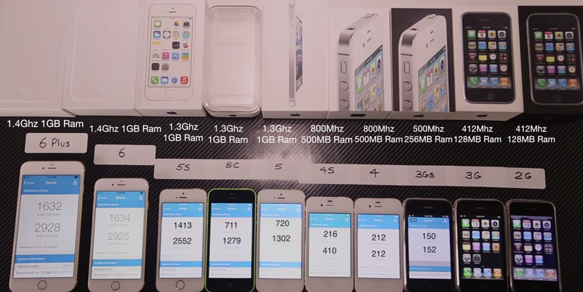 iPhone 6 și iPhone 6 Plus versus toate celelalte iPhone-uri [VIDEO]