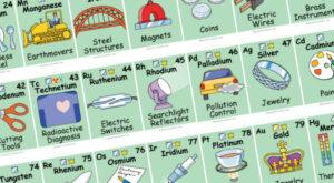 Tabelul periodic interactiv te învață tot ce trebuie să știi despre elementele chimice