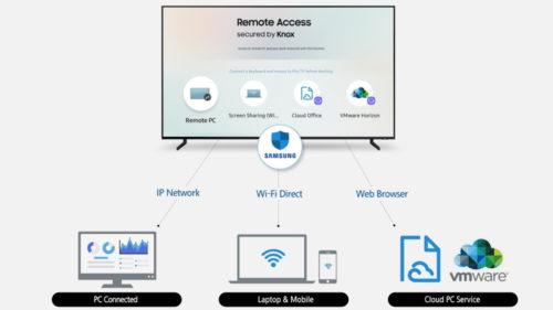 Televizoarele Samsung vor fi mai deștepte în 2019 și vor ține loc de calculator
