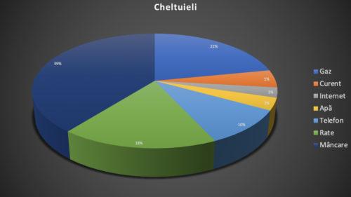 """Cum faci un grafic """"plăcintă"""" în Word, Excel sau PowerPoint – Pie Chart"""